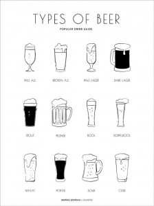 Plakat Types of beer
